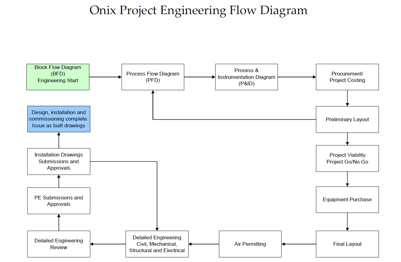project flow onix rotary dryer